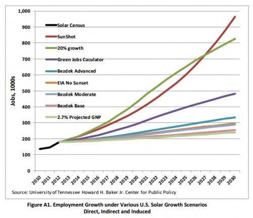Solar Energy's Real U S  Employment Impact _EnergyTrend PV