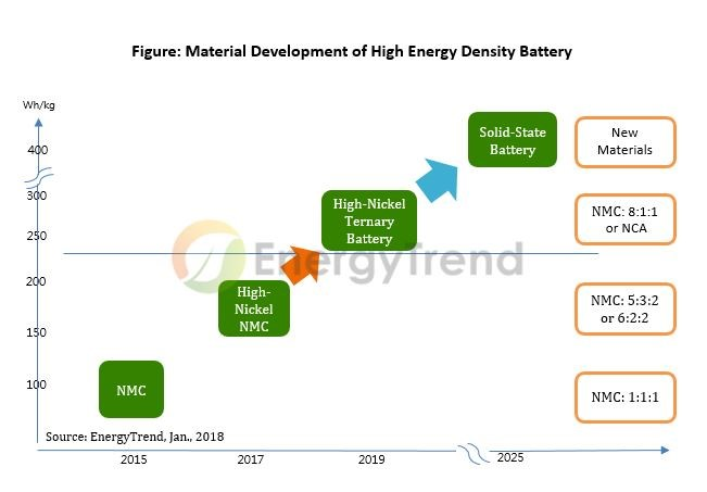 The Prices Of Used Lithium Ion Batteries Have Gone Up From US17002500 Per Ton To US3000