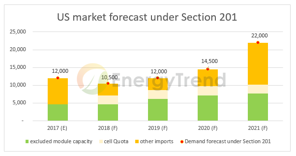 Section 201 Tariff on Solar Imports to Have Less Impact on